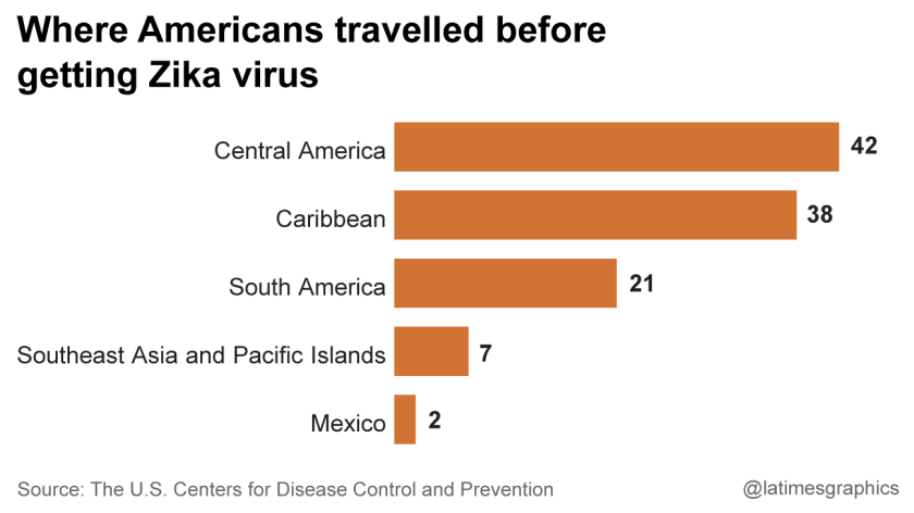 Where Americans travelled before getting Zika virus