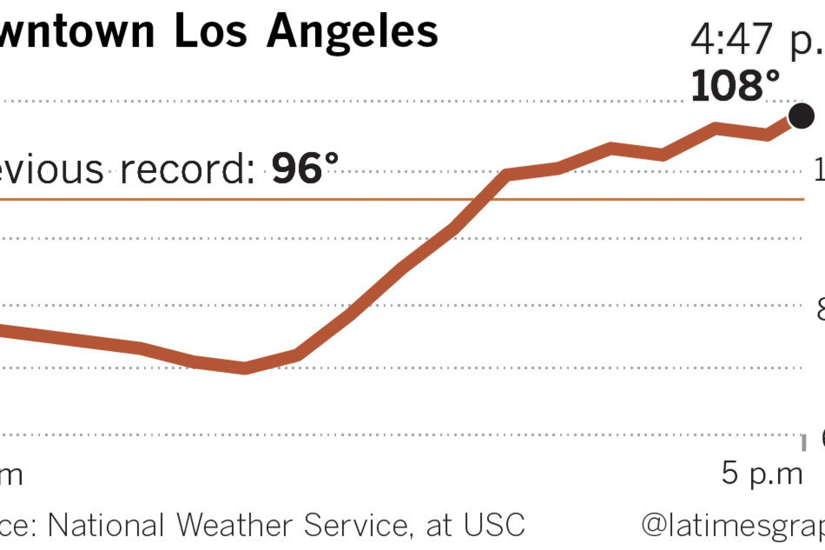 Southern California sets all-time heat records amid broiling