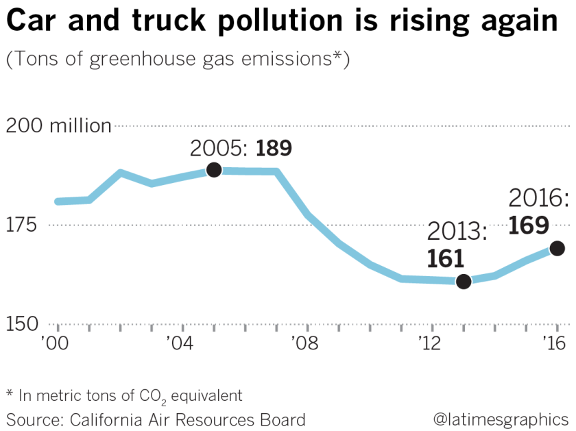 Car and truck pollution rising