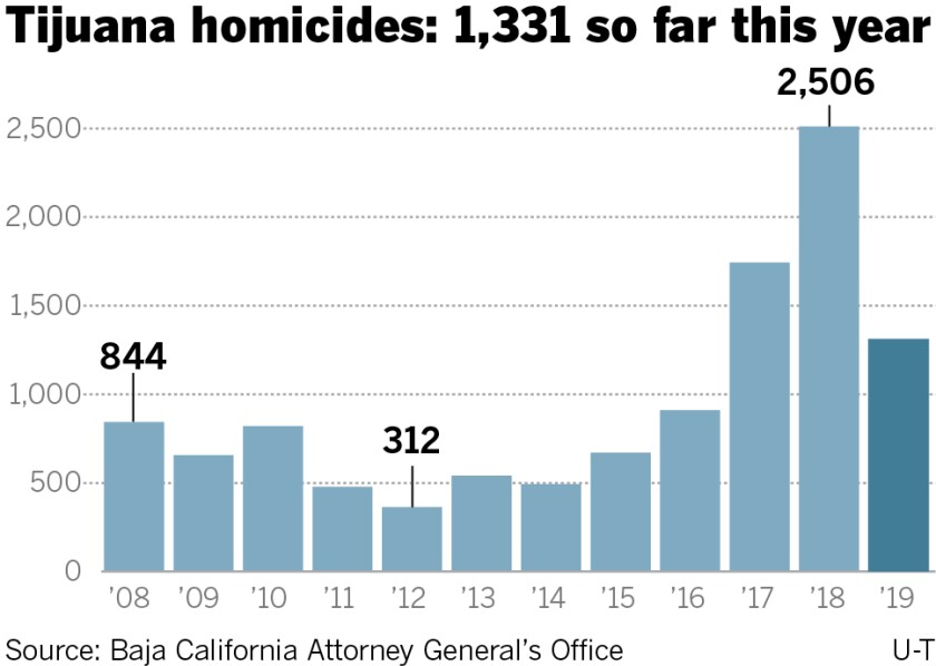 A bar chart shows the number of homicides in Tijuana per year from 2008 to today. The peak was in 2018 with 2,506 dead.