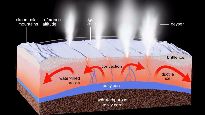 An artist's rendering shows a regional cross-section of the ice shell underlying Enceladus' south po
