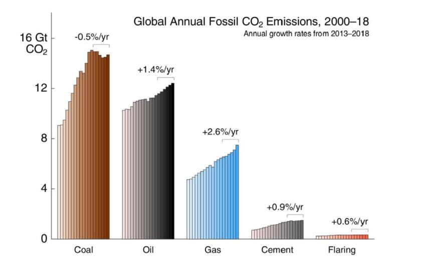 Global carbon dioxide emissions by fossil fuel source