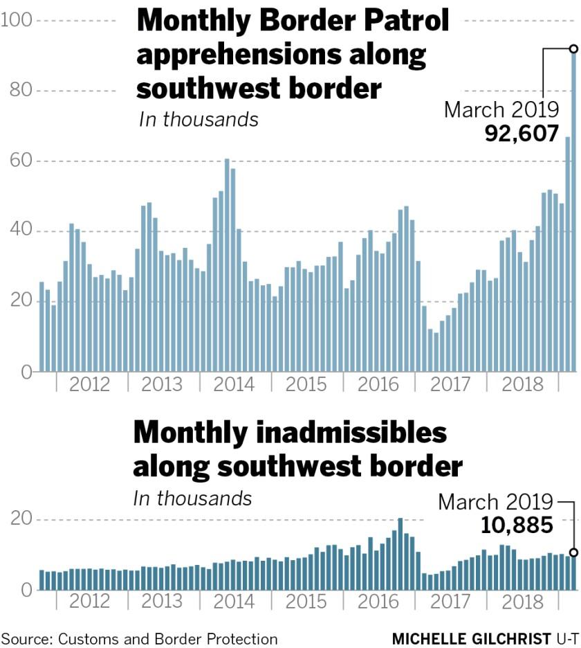 sd-ne-g-southwest-border-apprehensions-march2019.jpg