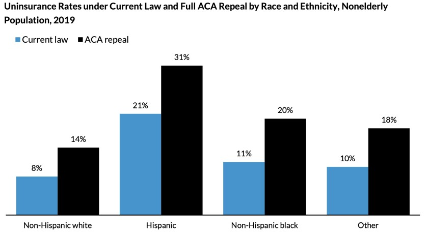 Non-white Americans would bear the brunt of an increase in uninsured rates after full Obamacare repeal.