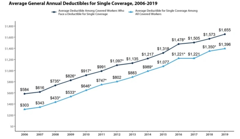 Average deductibles for workers have been rising for years, presenting an obstacle for those who wish to use their health plans.