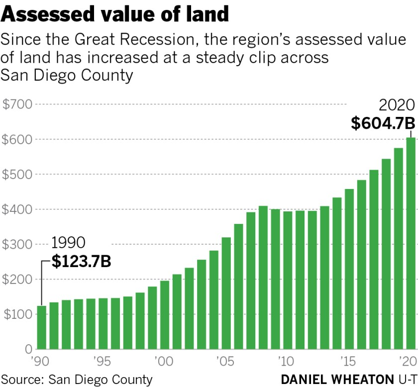 Assessed value of land
