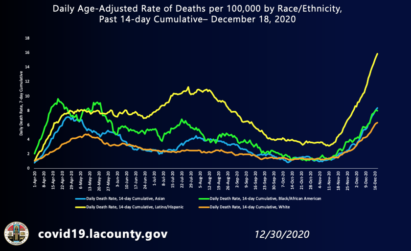 By mid-December, Latino residents are dying at nearly triple the rate of white residents in L.A. County from COVID-19.