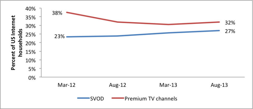 Netflix and other subscription on-demand services are making gains, even as HBO, Showtime and other premium pay-TV channels are losing subscribers, according to a new report from the NPD Group.