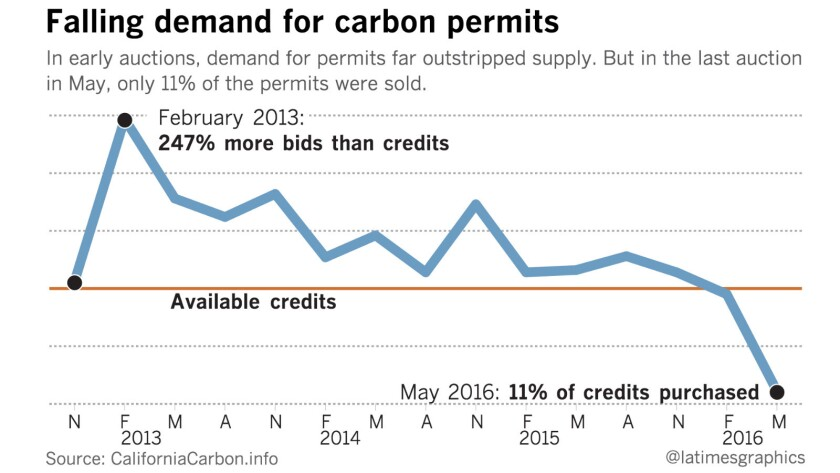 The state's May 2016 carbon permit auction was its worst ever in term of demand.