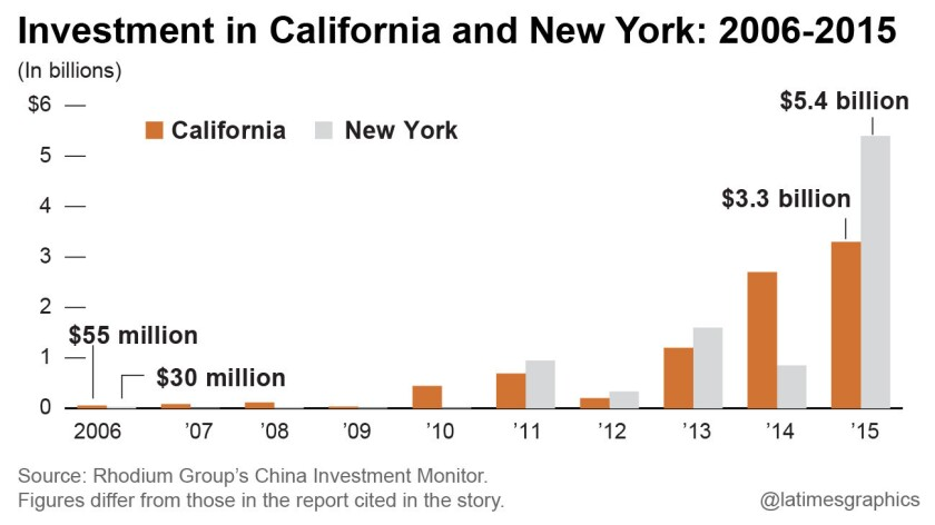 Investment in California and New York: 2006-2015