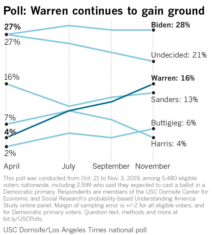 Poll: Warren continues to gain ground on Biden