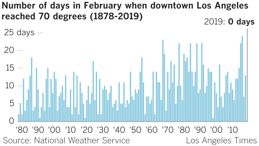 Must Reads: A February to remembrrr in L A : It never even