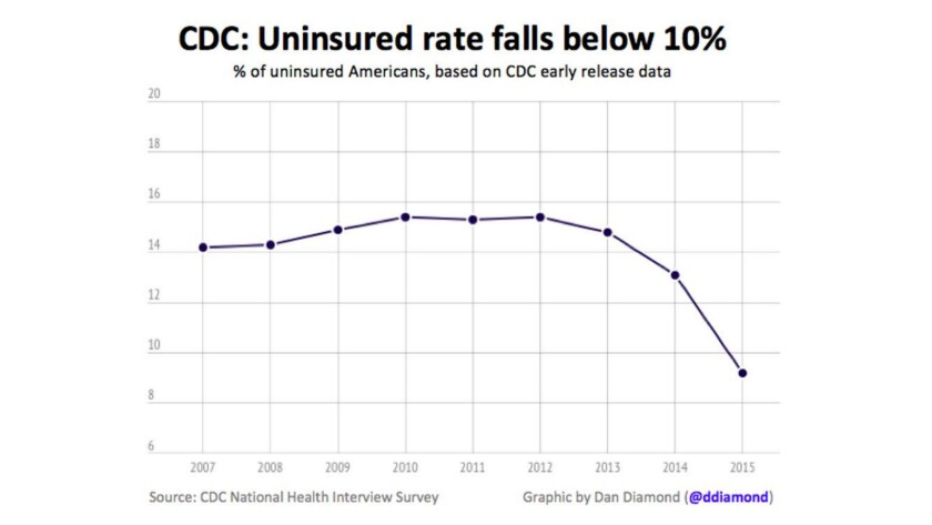 The uninsured rate for non-elderly adults fell from nearly 16% in 2010 to less than 10%, according to the Centers for Disease Control and Prevention. It's now at a historic low.