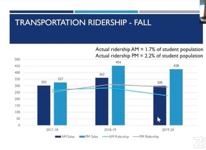 While many SDUHSD families purchase bus passes, the ridership is lower.