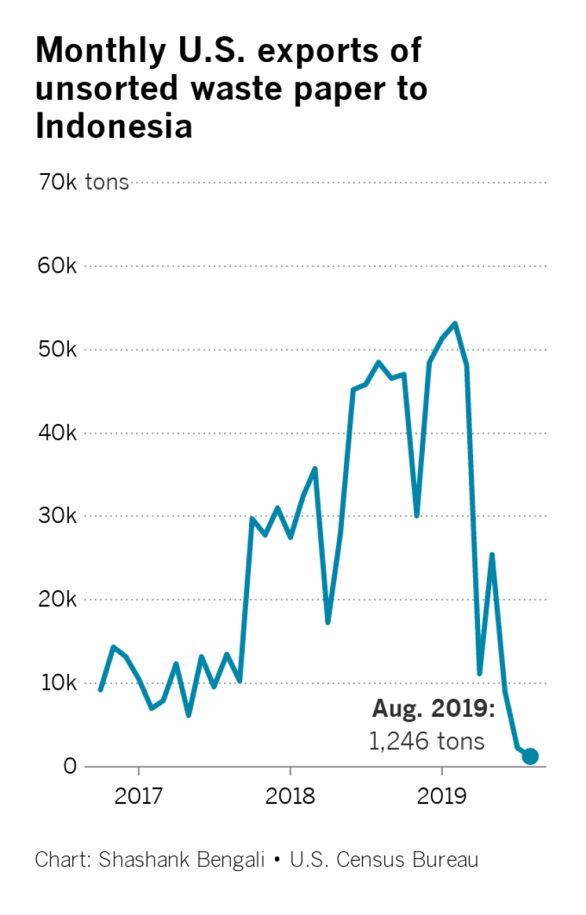 Chart shows monthly U.S. exports of unsorted waste paper to Indonesia