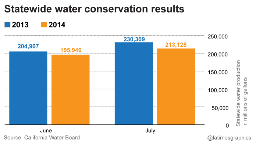 Comparing statewide water use in June/July 2013 with June/July 2014