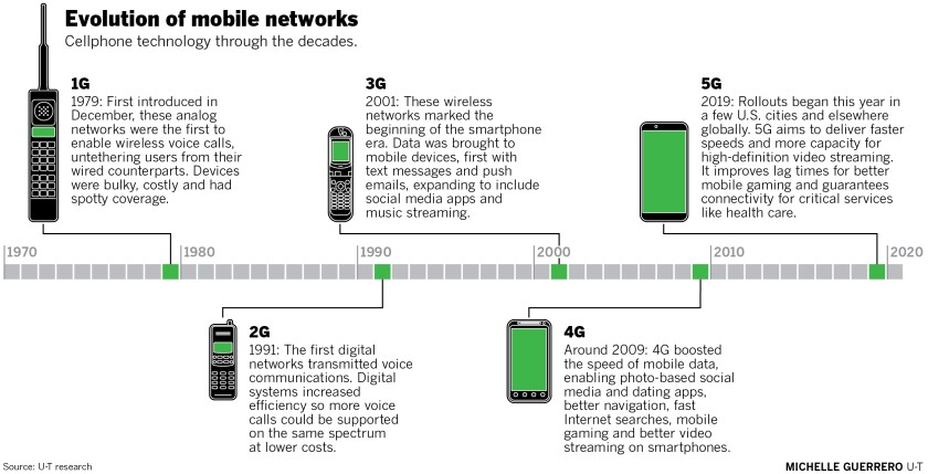 The race for 5G and what you need to know - The San Diego