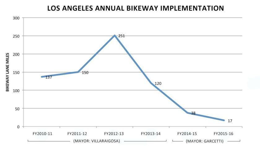 Data are from the Los Angeles Department of Transportation.