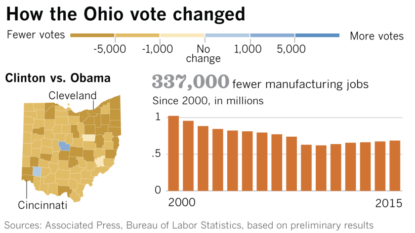 How the Ohio vote changed