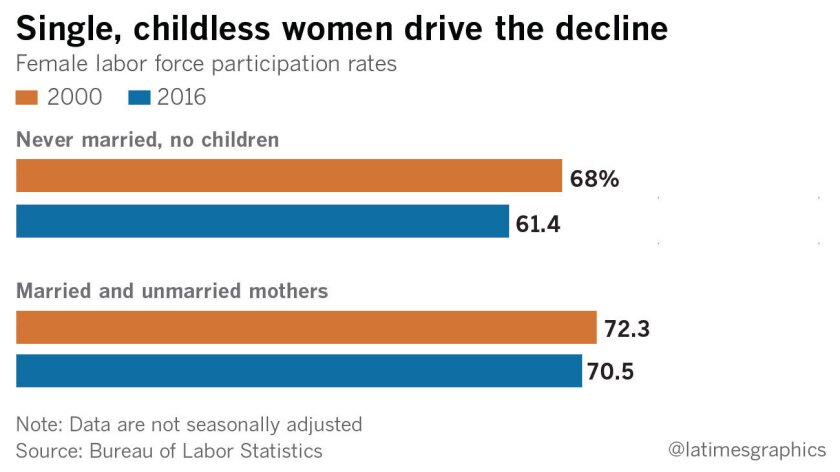 Childless women drive the decline