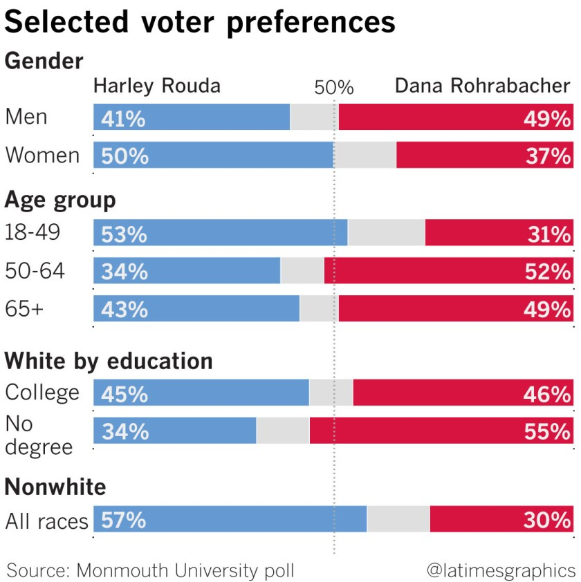 Selected voter preferences