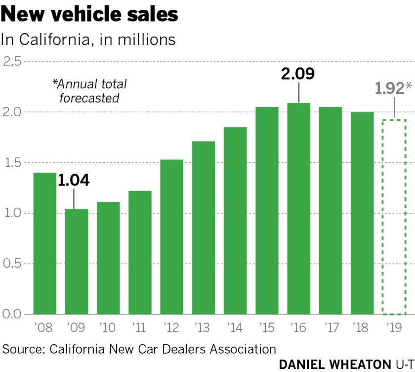 California car sales slow down in the first quarter - The