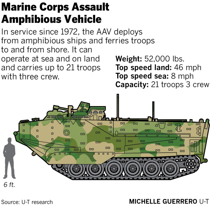 Marine Corps Assault Amphibious Vehicle