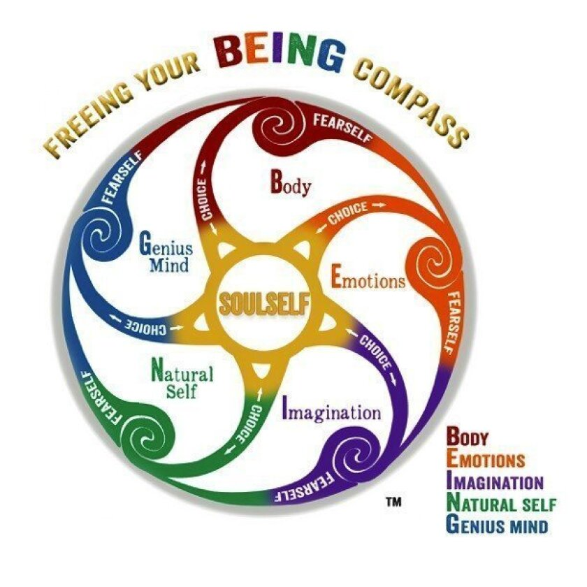 "The ""Freeing Your BEING Compass"" used in the upcoming workshops in Carmel Valley."