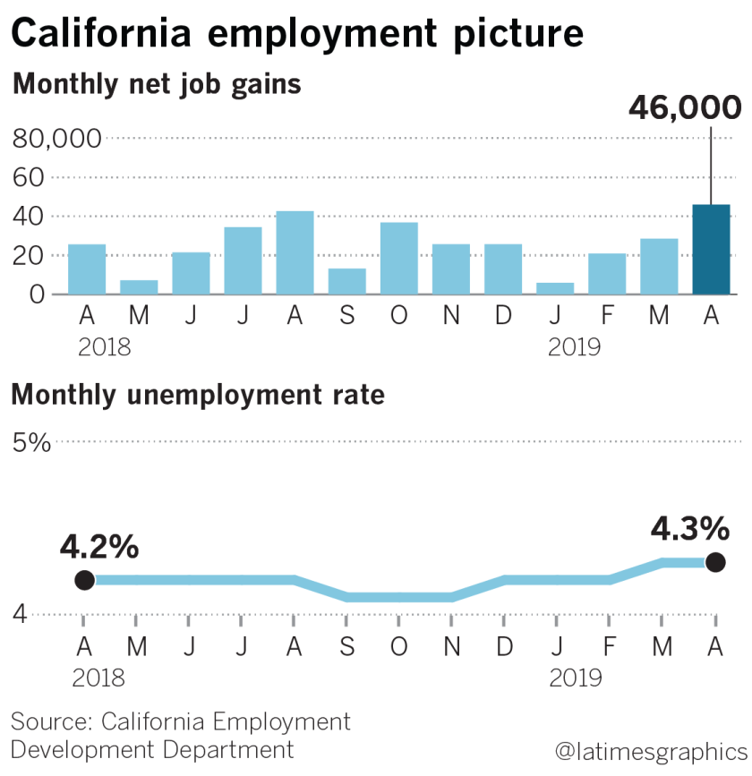la-fi-g-california-jobs-web-20190517