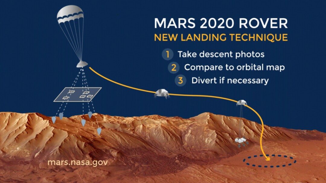 An MSSS camera will help guide Perseverance on to the surface of Mars.