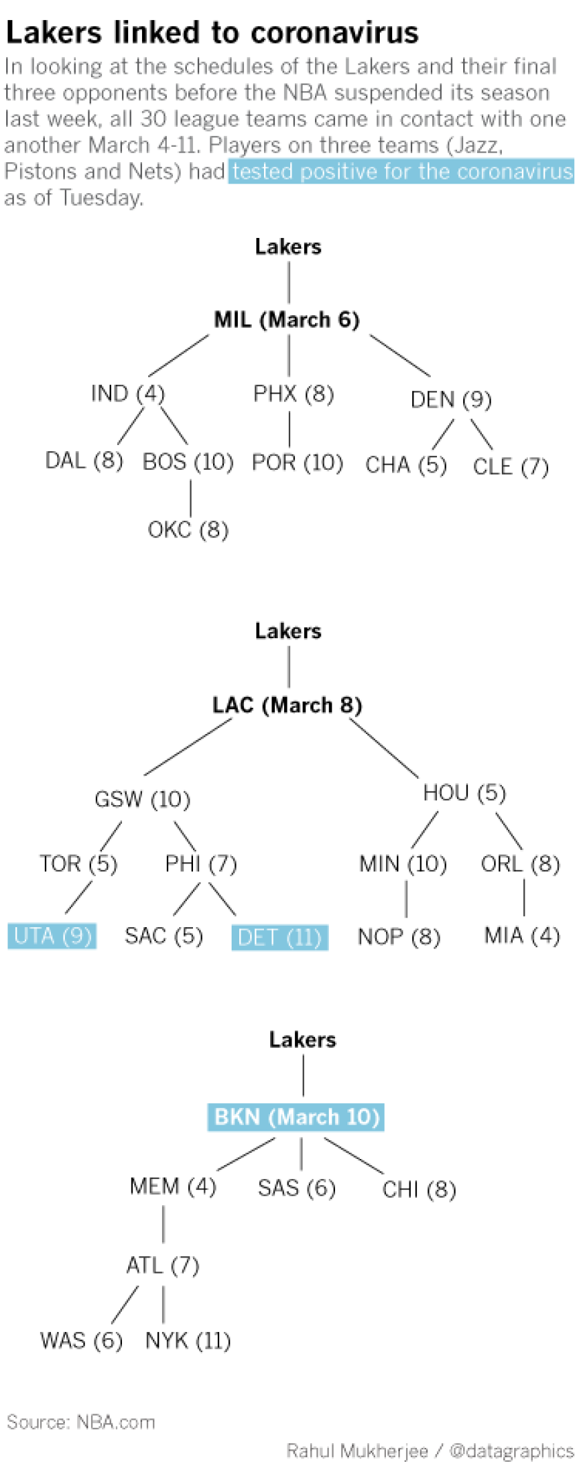 la-sp-brookyln-nets-lakers-coronavirus-positive-tests-gr.png