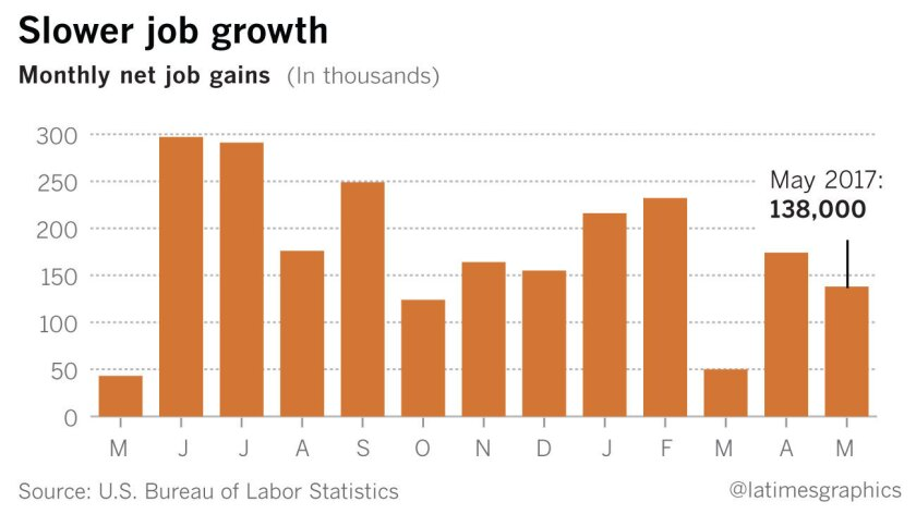 Monthly net job gains