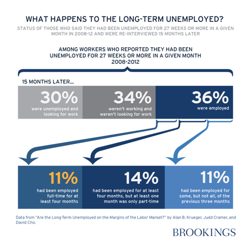 A new study found that only 11% of the long-term unemployed in any given month find full-time work a year later.