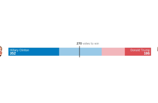 LA 90: In the race to 270, Clinton is projected to win with 352 electoral votes.