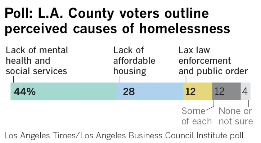 472604-2019-11-14-la-times-homeless-poll-cause-of-homelessness-01.jpg