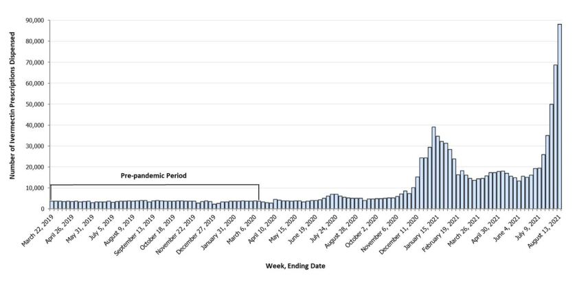 Number of outpatient ivermectin prescriptions dispensed from retail pharmacies weekly nationally.