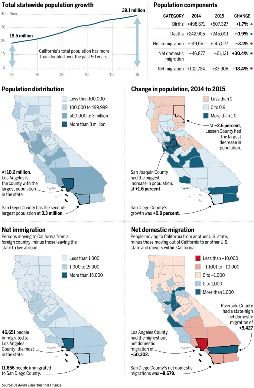 sdut-sd-me-california-population-01-20160823