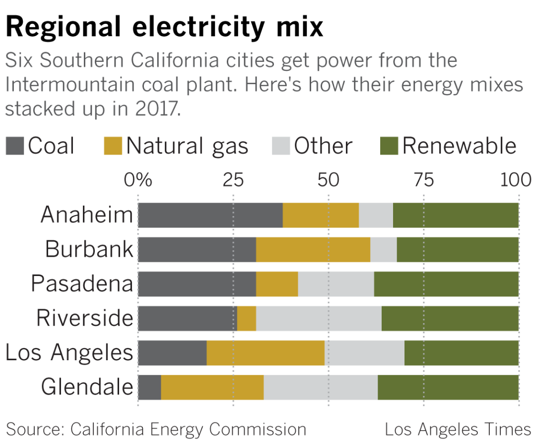 Southern California energy sources