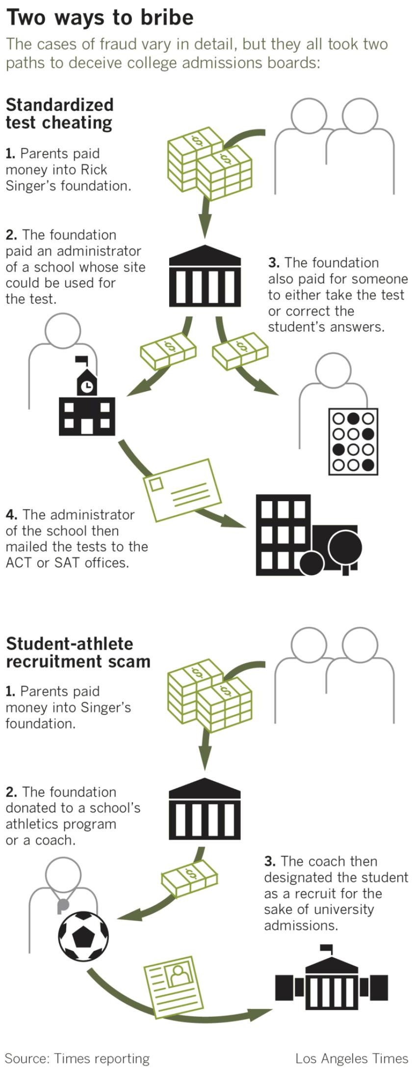 College cheating schemes