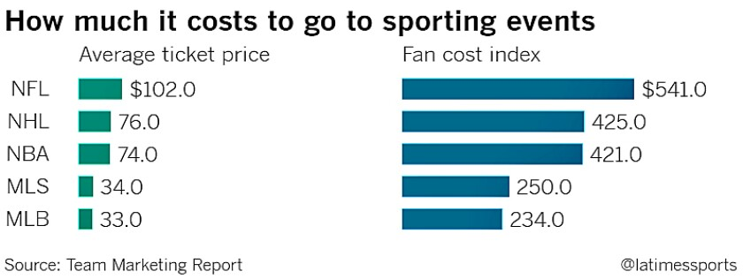 How much it costs to go to sporting events