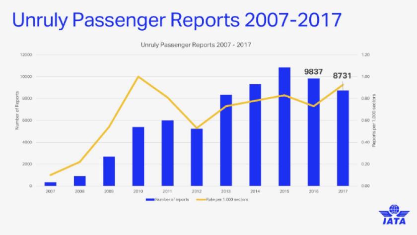 Unruly passenger statistics