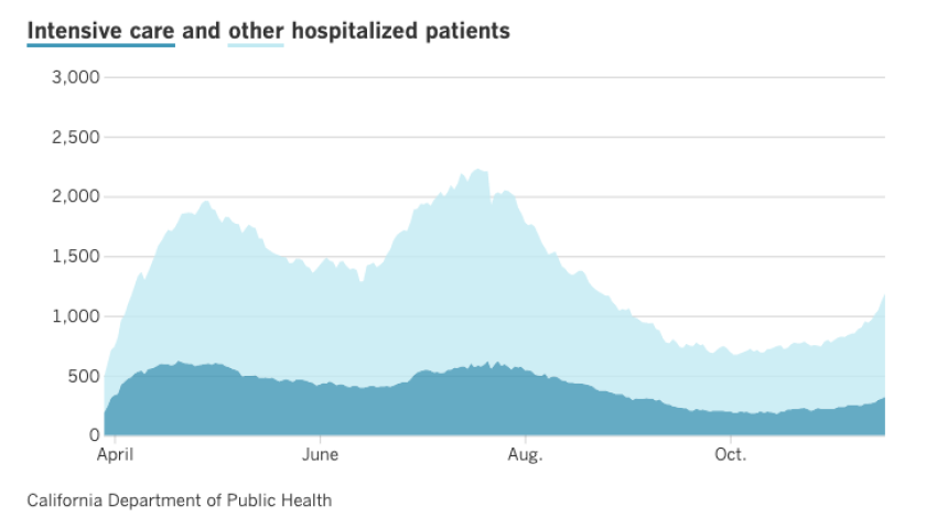The number of people hospitalized in L.A. County with coronavirus infections is rising.