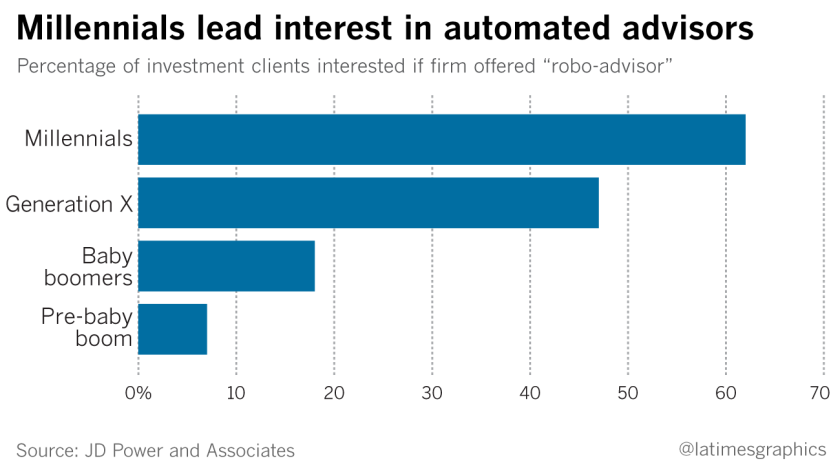 Millennials lead interest in automated advisors