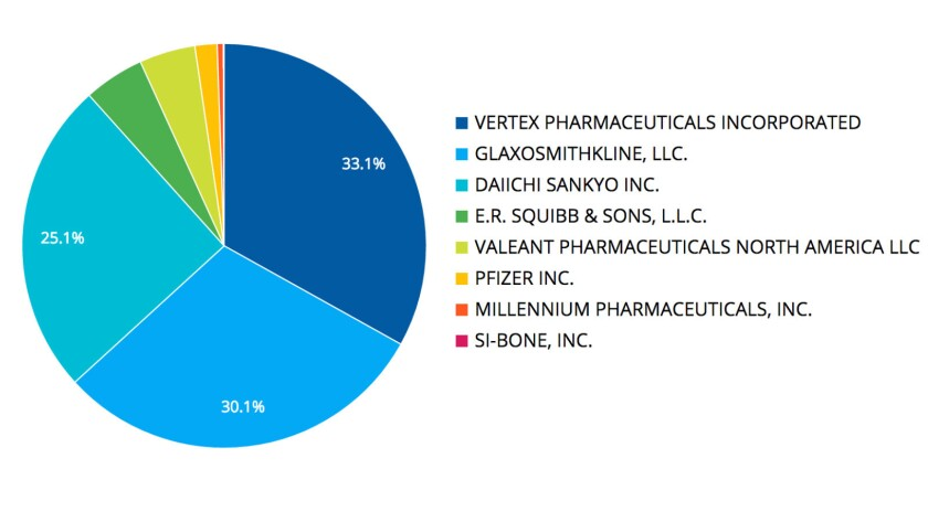 Industry benefactors of Scott Gottlieb in 2015, when he received $199,951 in consulting fees from drugmakers, included Vertex, Glaxo, Daiichi Sankyo, Squibb and Valeant.