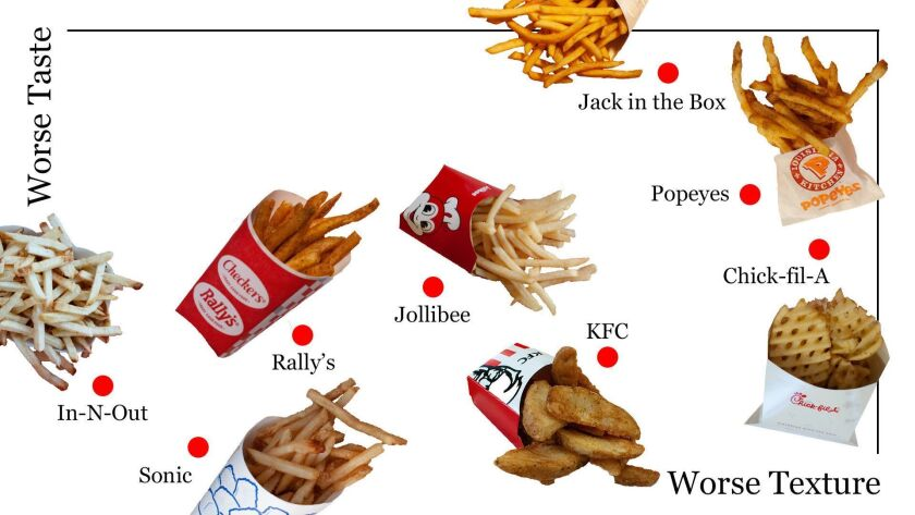 Lower left French fry quadrant