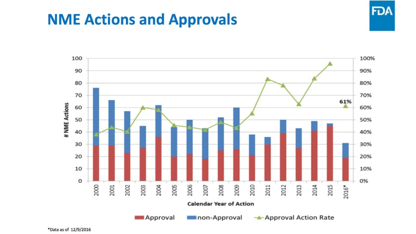 Is there a problem? FDA has been approving an increasing percentage of new drug applications...