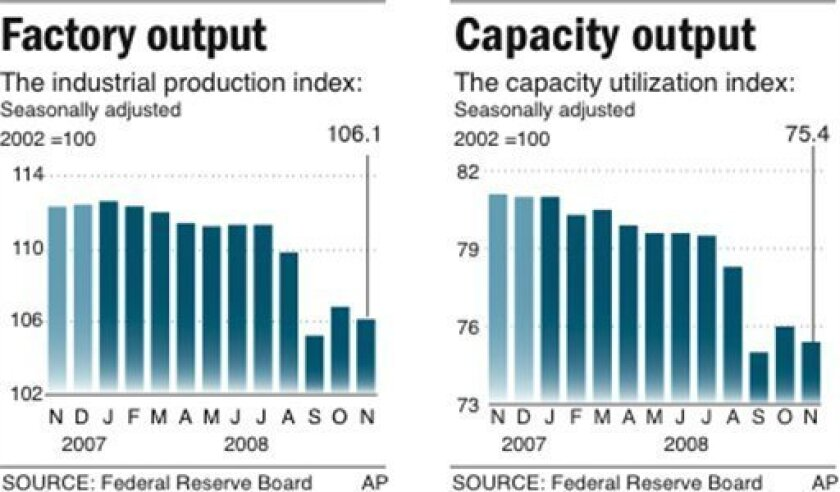 Chart shows the industrial production index and capacity utilization index for the past 13 months; 1 c x 2 1/4 in; 46.5 mm x 57.15 mm