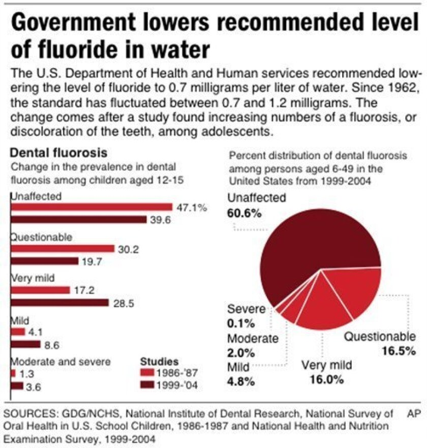 Graphic charts the prevalence and distribution of dental fluorosis