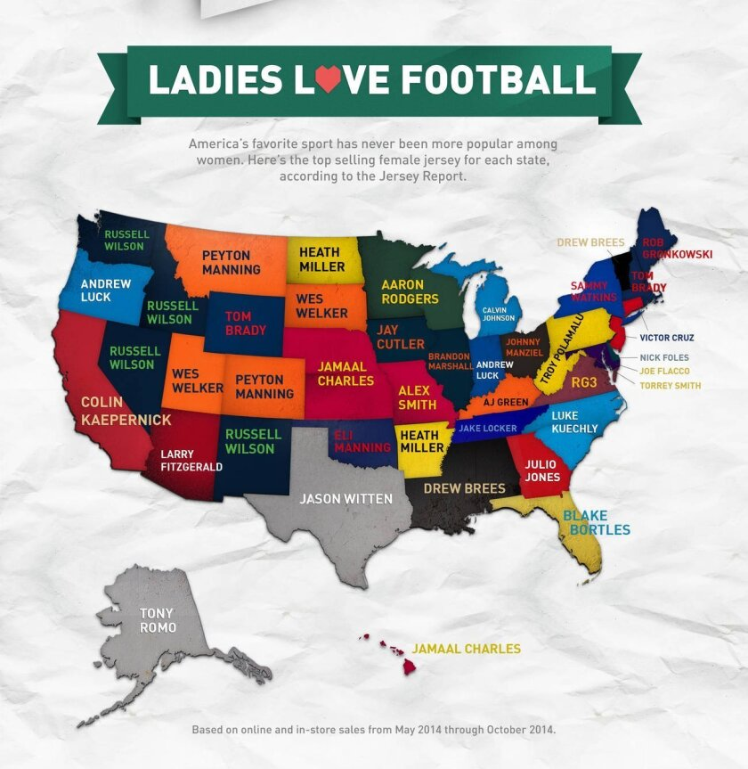 05d91e37 Most popular women's NFL jersey in California? - The San Diego Union ...