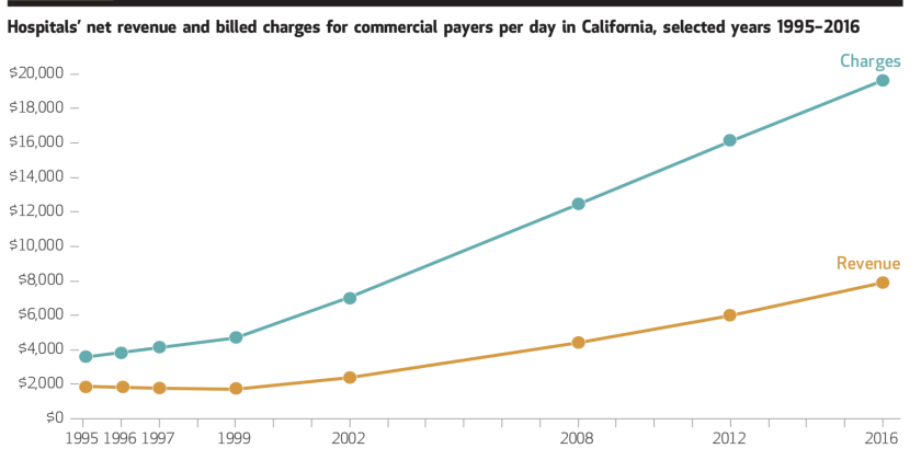 Hospital charges soared after a California regulation mandated that health plans pay for all ER visits.